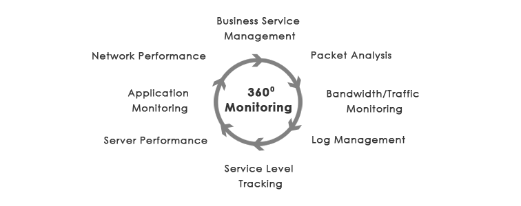 Monitoring IT Infrastructure as a Service – Why you need it