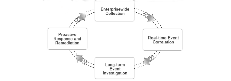 Purpose and Functions of Event and Log Management
